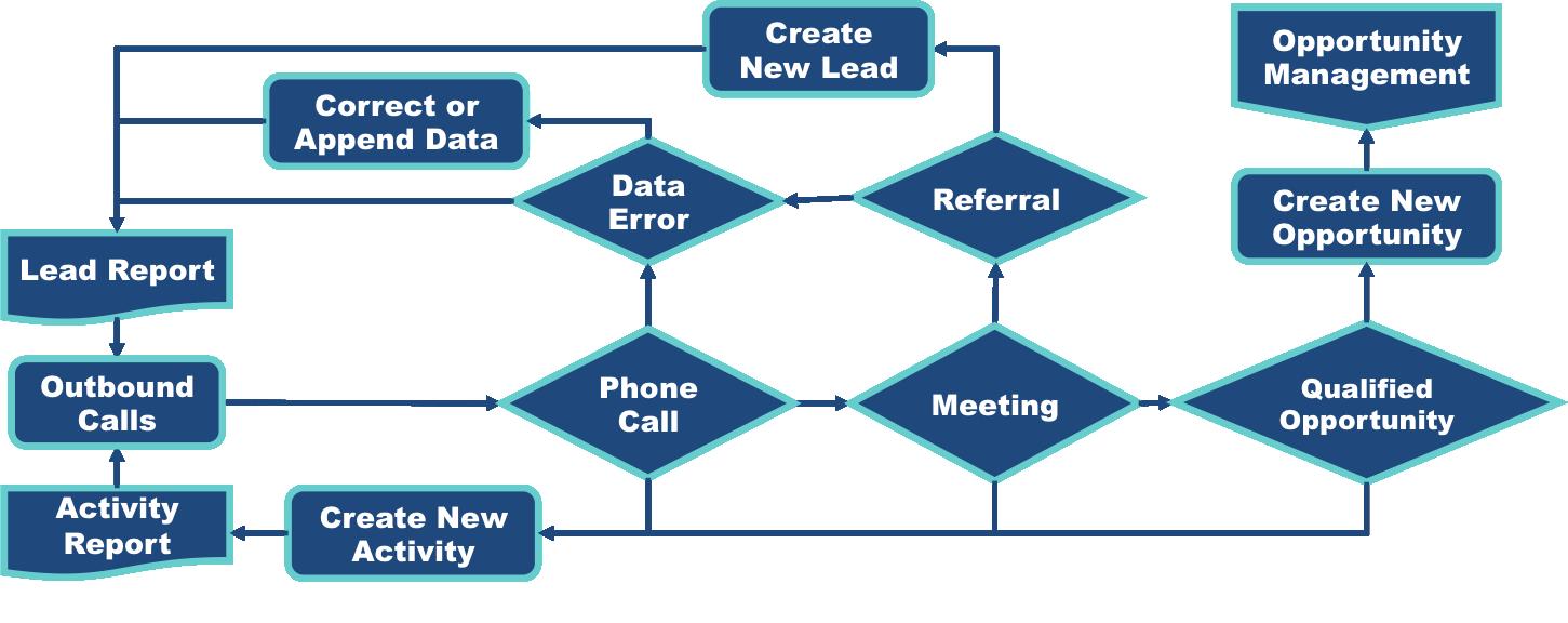 Lead & Activity Management - Replystream